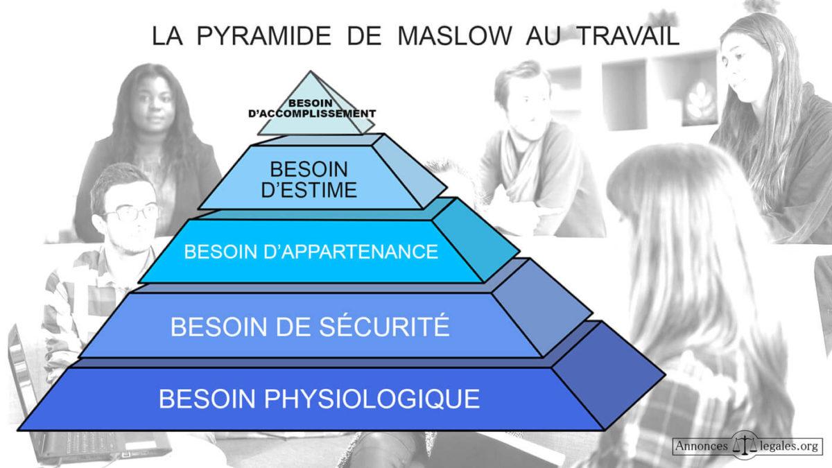 La pyramide de Maslow au travail : la psychologie au service des besoins humains
