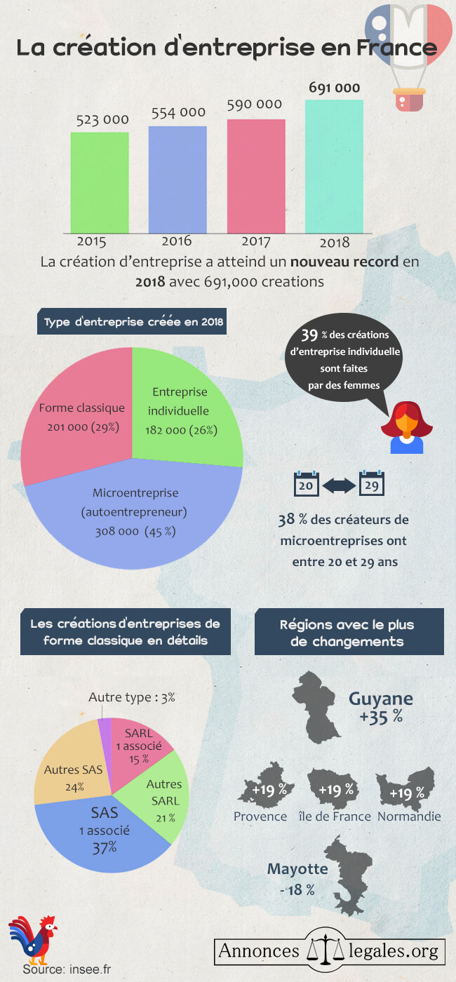 infographie creation entreprise en france